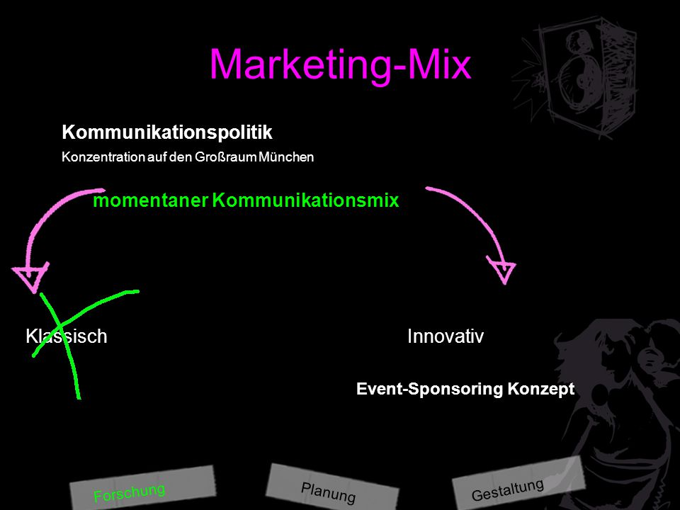 Marketing-Mix Kommunikationspolitik