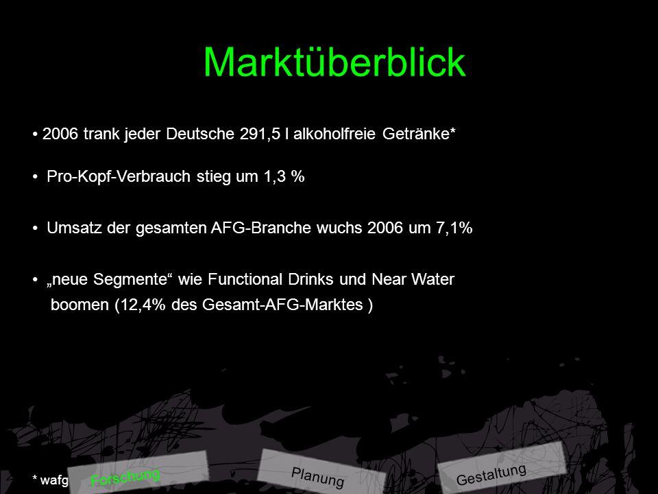 Marktüberblick 2006 trank jeder Deutsche 291,5 l alkoholfreie Getränke* Pro-Kopf-Verbrauch stieg um 1,3 %