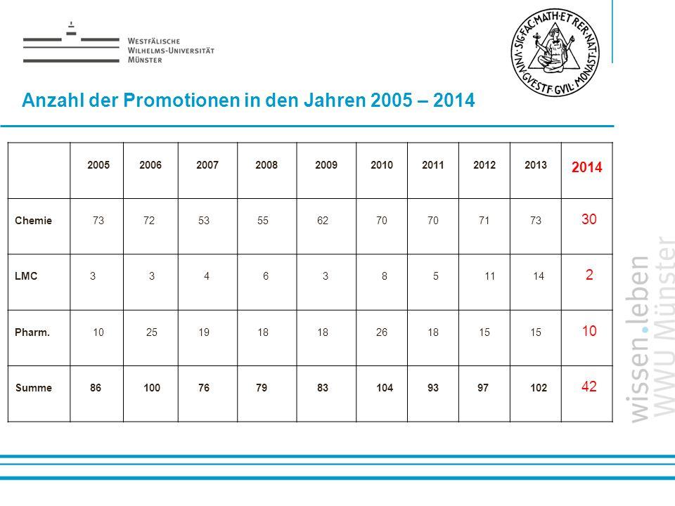 Anzahl der Promotionen in den Jahren 2005 – 2014