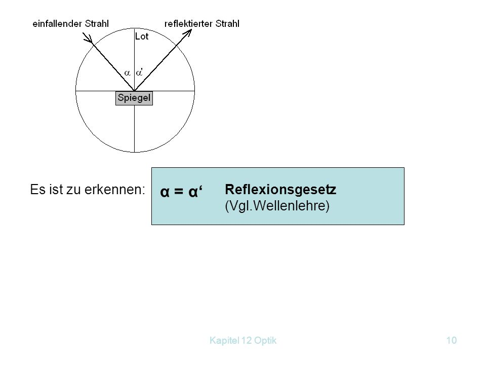 α = α' Es ist zu erkennen: Reflexionsgesetz (Vgl.Wellenlehre)