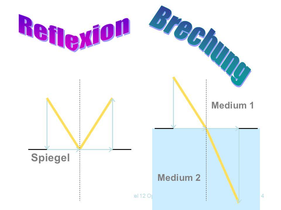 Reflexion Brechung Medium 1 Medium 2 Spiegel Kapitel 12 Optik