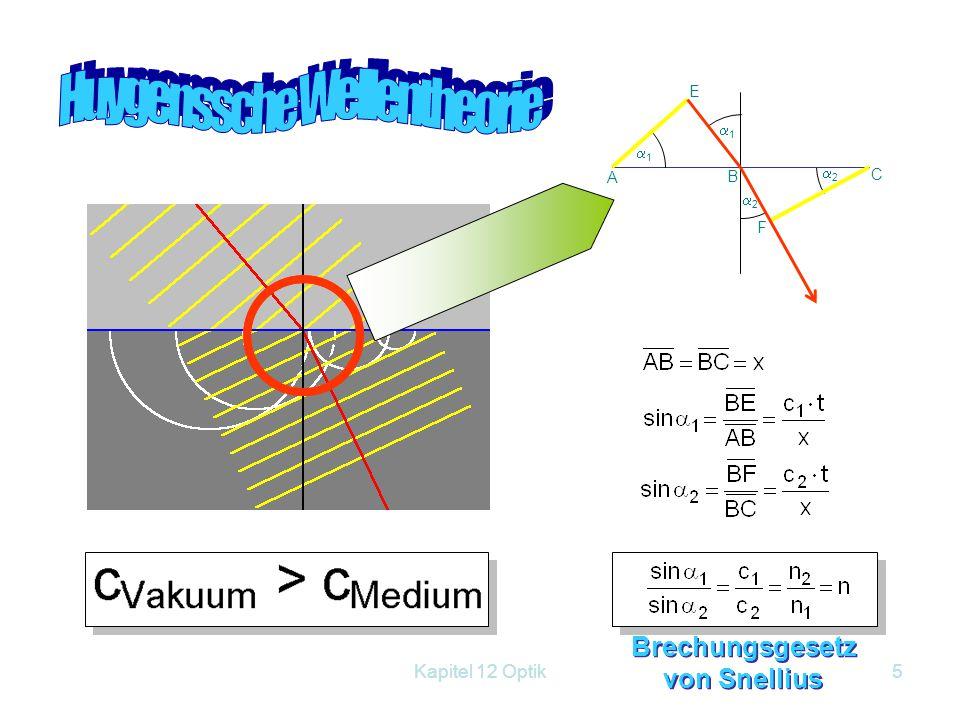 Brechungsgesetz von Snellius