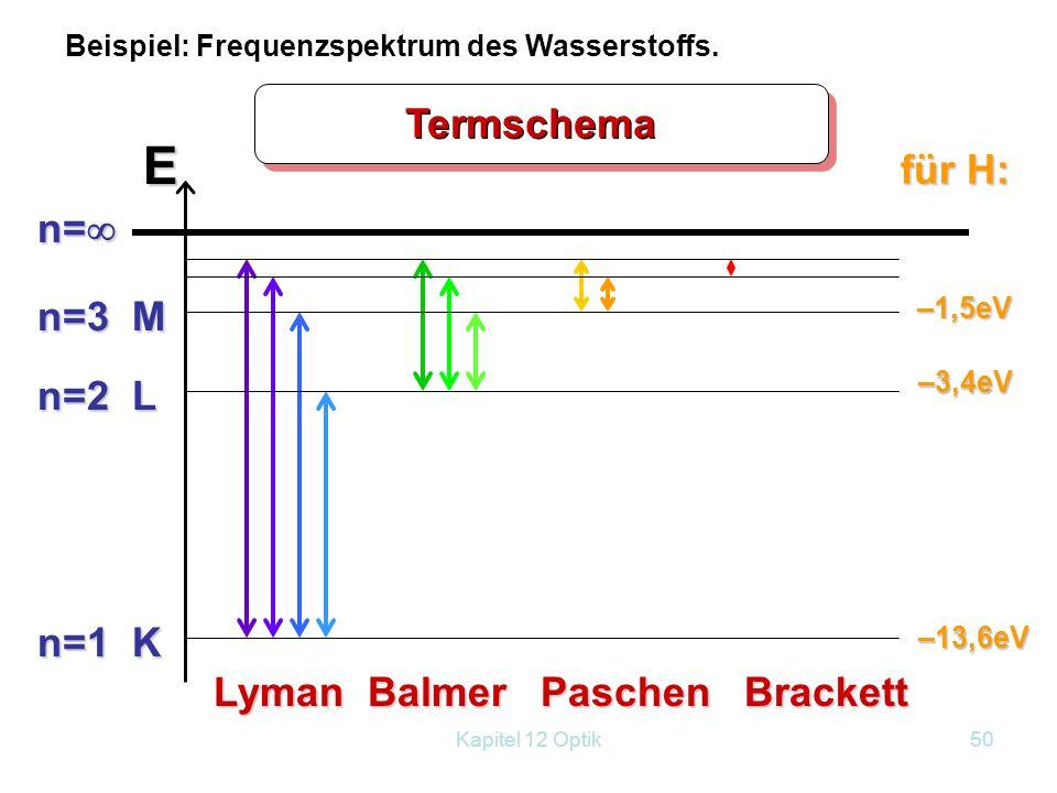 E Termschema für H: n= n=3 M n=2 L n=1 K