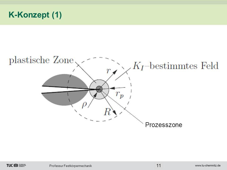 K-Konzept (1) Prozesszone 11