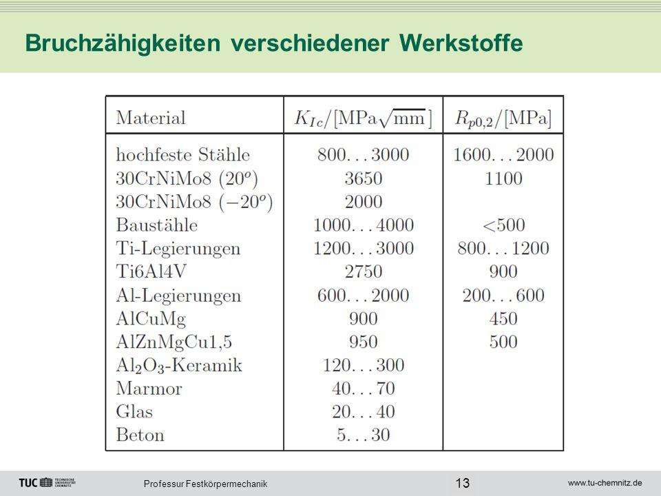 Bruchzähigkeiten verschiedener Werkstoffe