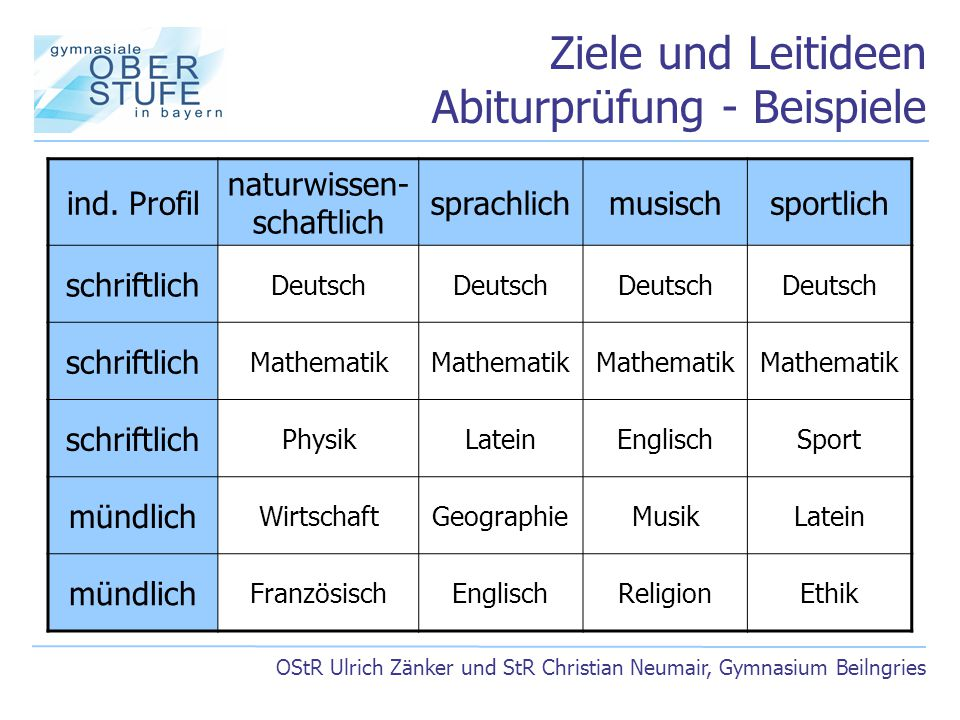 Ziele und Leitideen Abiturprüfung - Beispiele