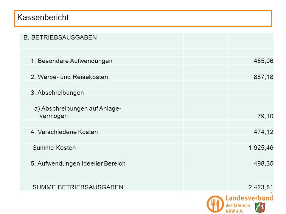 Kassenbericht B. BETRIEBSAUSGABEN 1. Besondere Aufwendungen 485,06