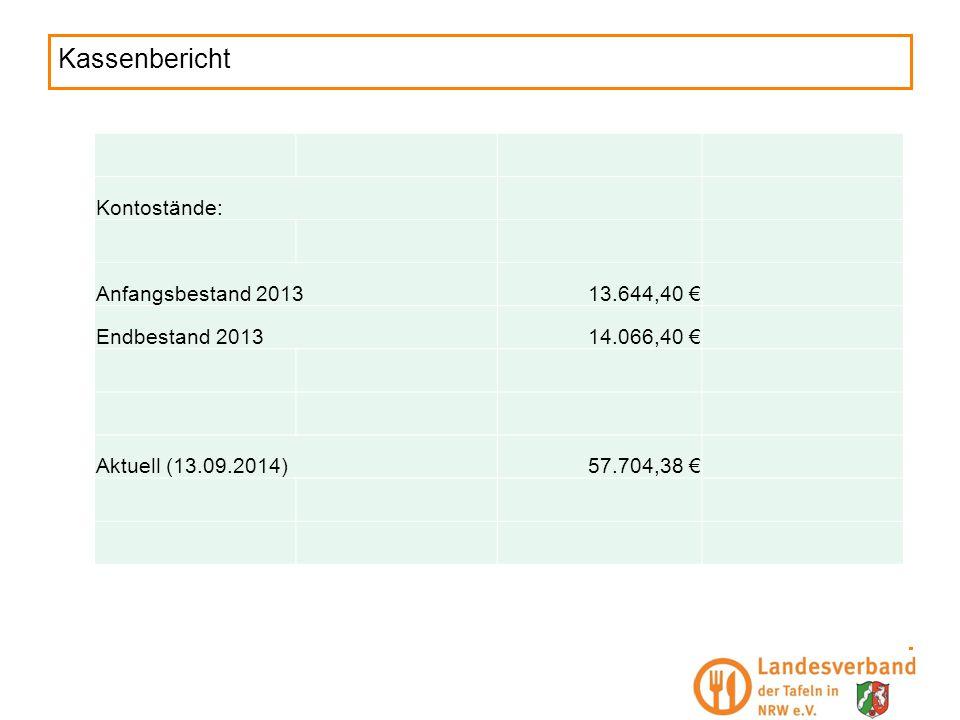 Kassenbericht Kontostände: Anfangsbestand 2013 13.644,40 €
