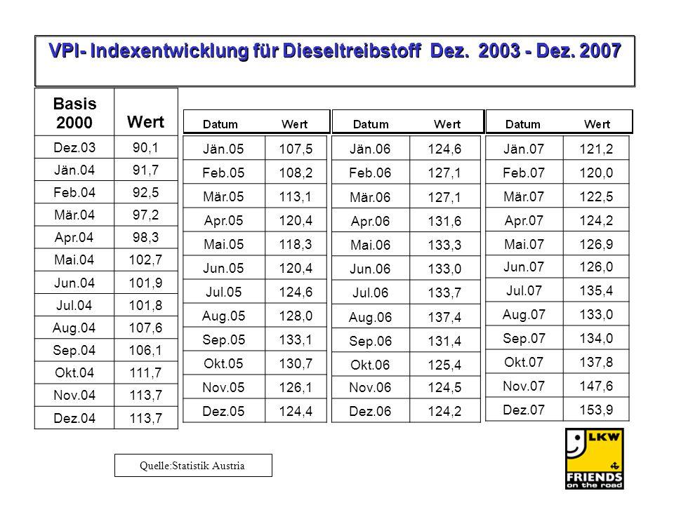 VPI- Indexentwicklung für Dieseltreibstoff Dez. 2003 - Dez. 2007