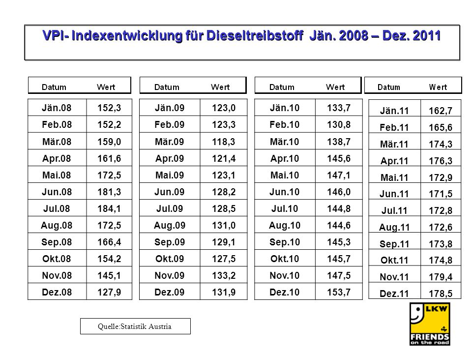 VPI- Indexentwicklung für Dieseltreibstoff Jän. 2008 – Dez. 2011