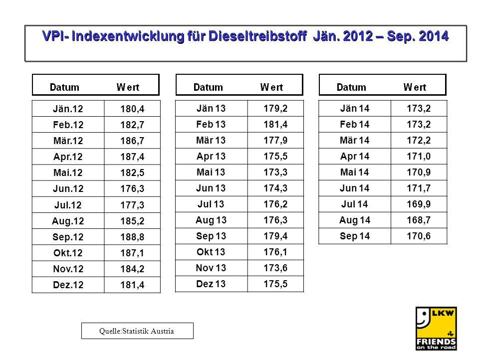 VPI- Indexentwicklung für Dieseltreibstoff Jän. 2012 – Sep. 2014