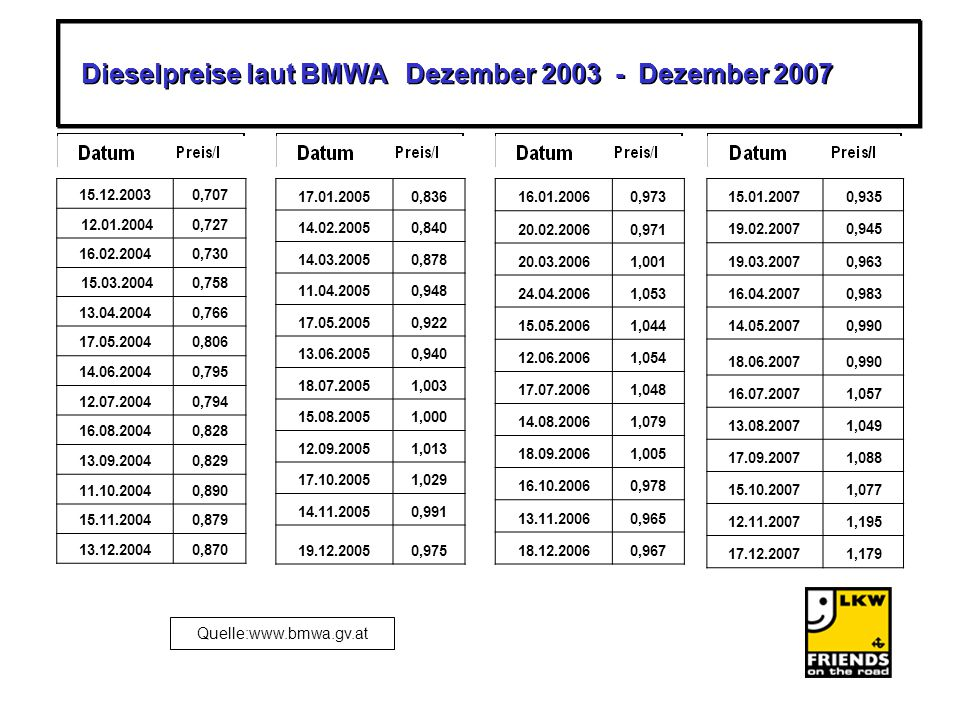 Dieselpreise laut BMWA Dezember 2003 - Dezember 2007