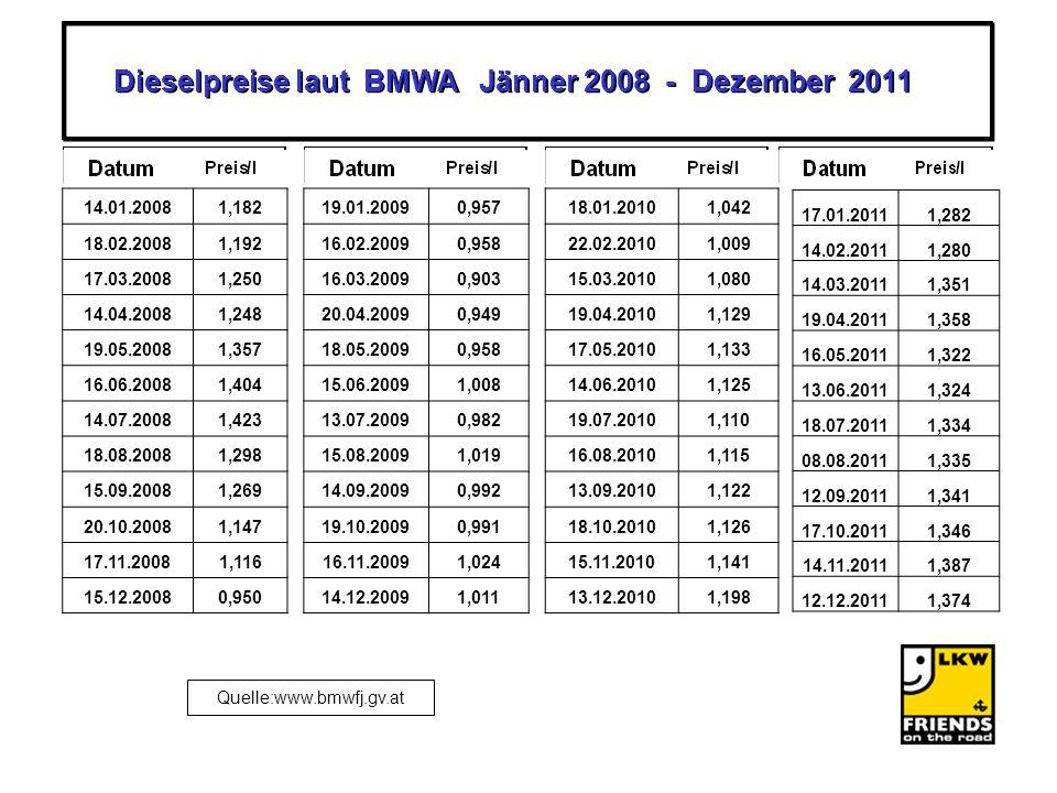 Dieselpreise laut BMWA Jänner 2008 - Dezember 2011