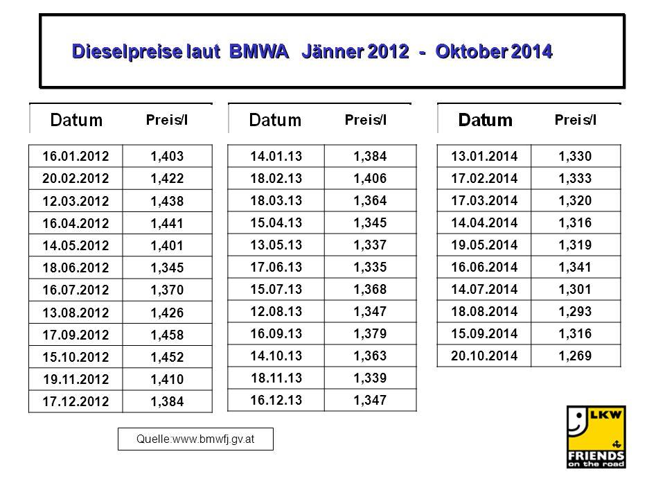 Dieselpreise laut BMWA Jänner 2012 - Oktober 2014