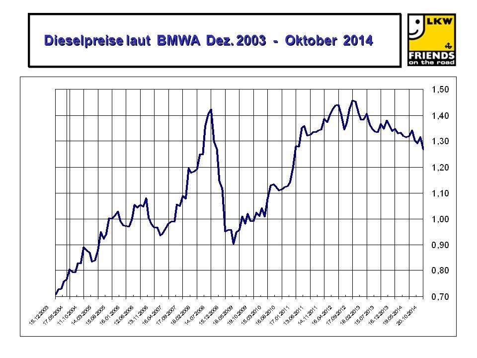 Dieselpreise laut BMWA Dez. 2003 - Oktober 2014