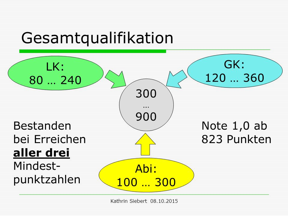 Gesamtqualifikation GK: 120 … 360 LK: 80 … 240 300 900