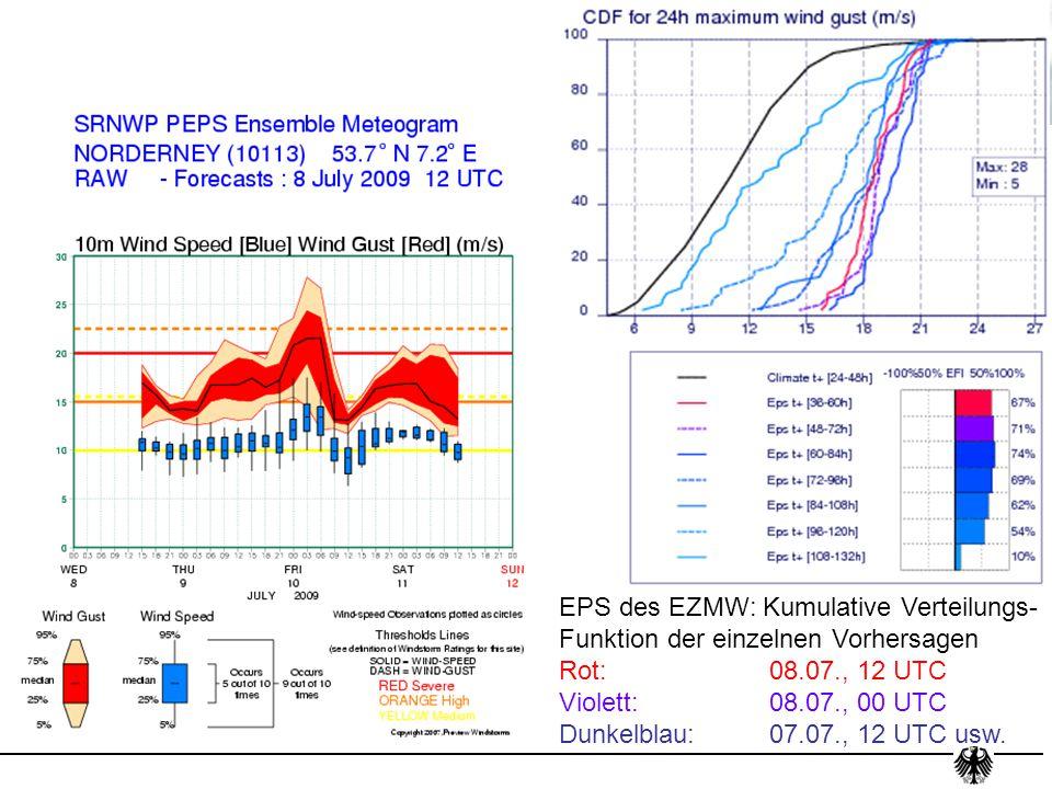 EPS des EZMW: Kumulative Verteilungs-