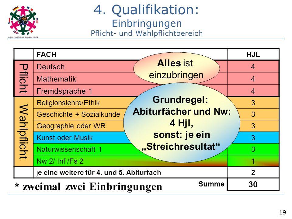 4. Qualifikation: Einbringungen Pflicht- und Wahlpflichtbereich