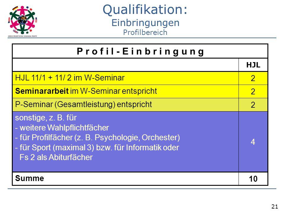 Qualifikation: Einbringungen Profilbereich