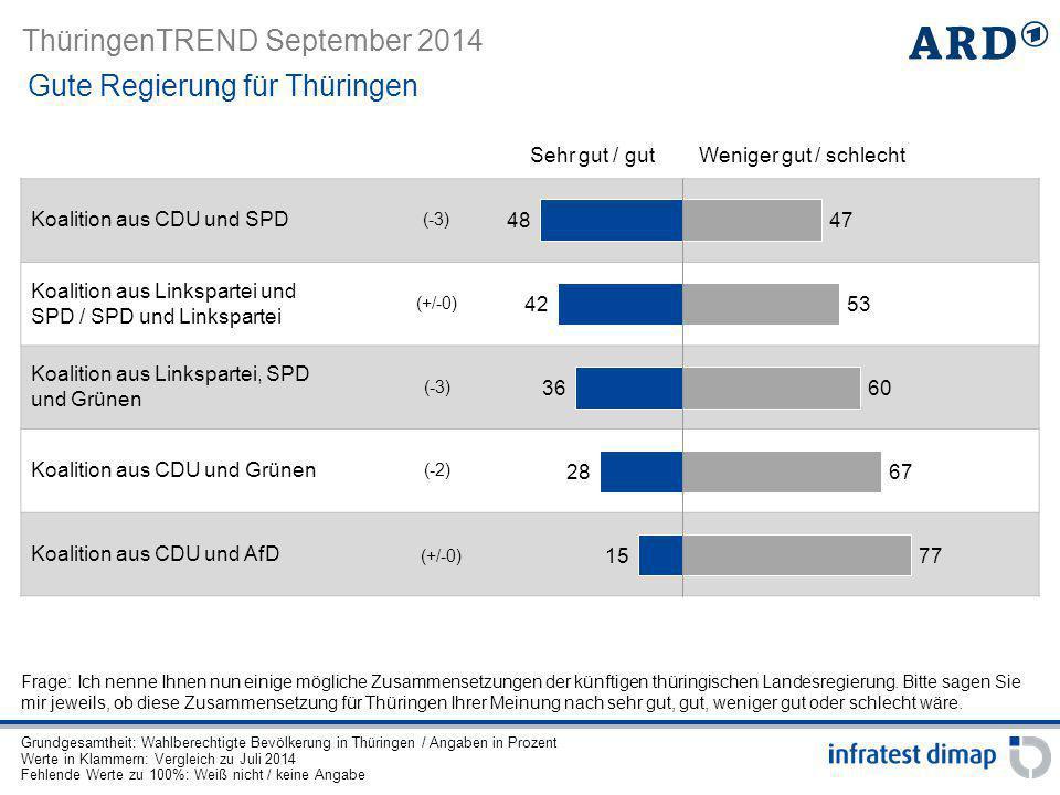 Gute Regierung für Thüringen