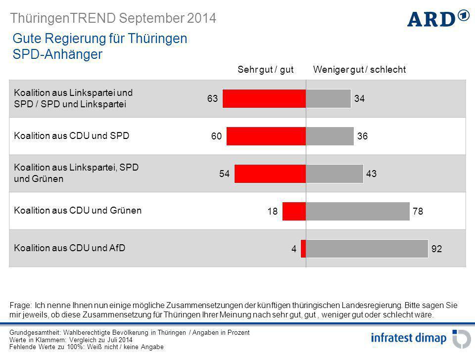 Gute Regierung für Thüringen SPD-Anhänger