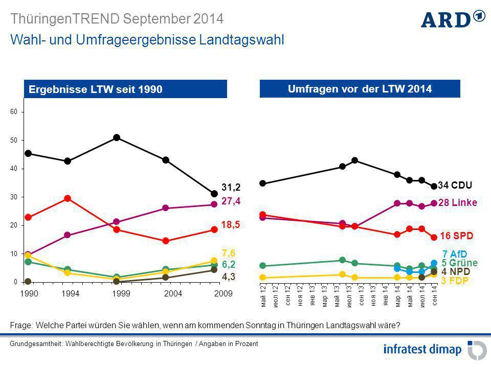 Wahl- und Umfrageergebnisse Landtagswahl