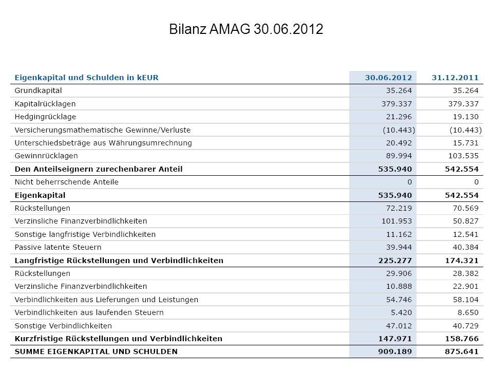 Bilanz AMAG 30.06.2012
