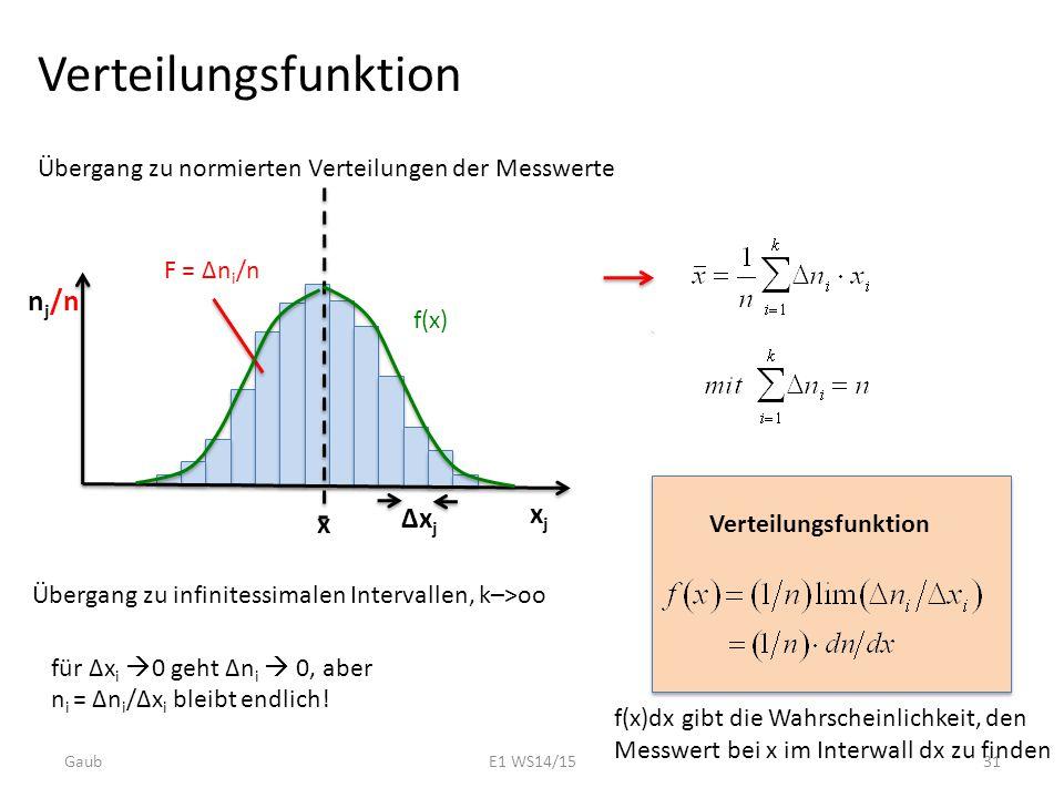 Verteilungsfunktion nj/n xj ∆xj x