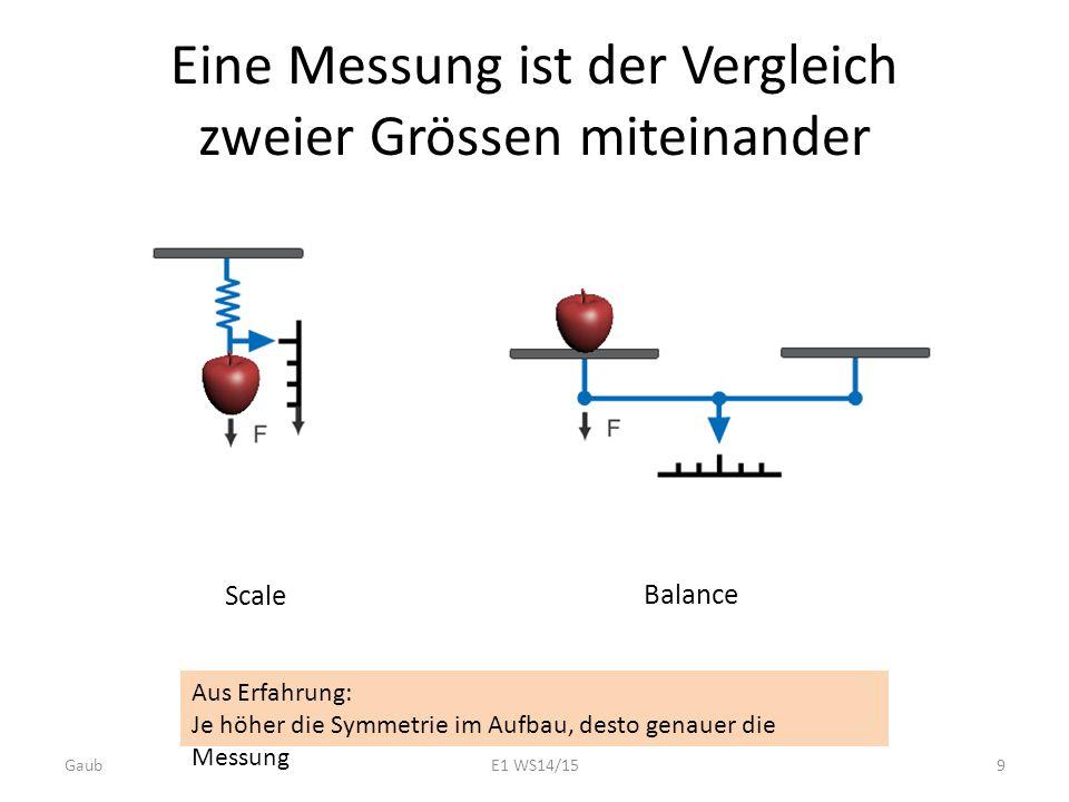 Eine Messung ist der Vergleich zweier Grössen miteinander