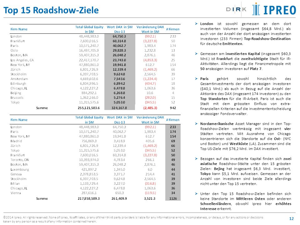 Top 15 Roadshow-Ziele