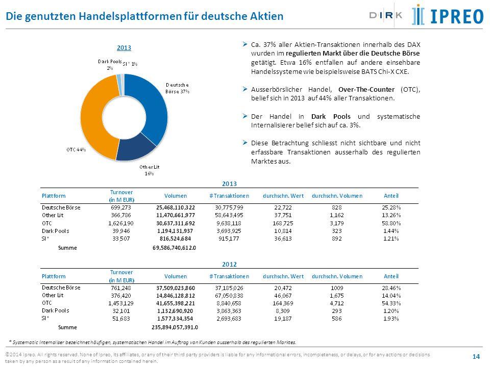 Die genutzten Handelsplattformen für deutsche Aktien