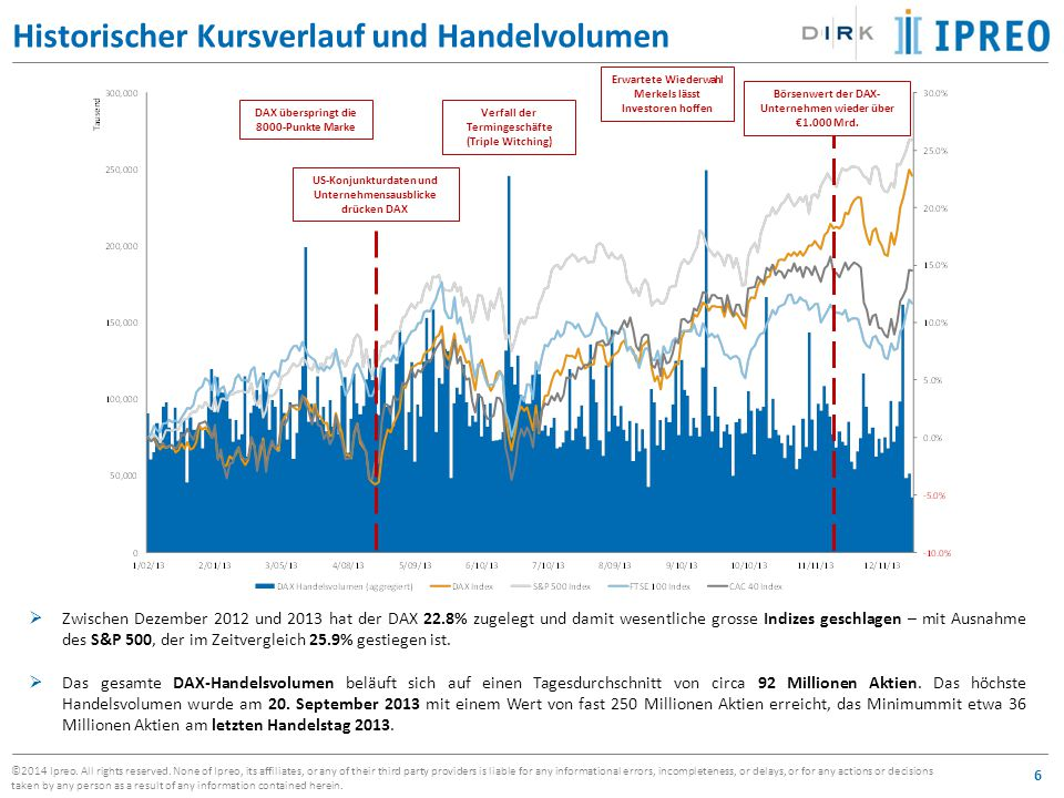 Historischer Kursverlauf und Handelvolumen
