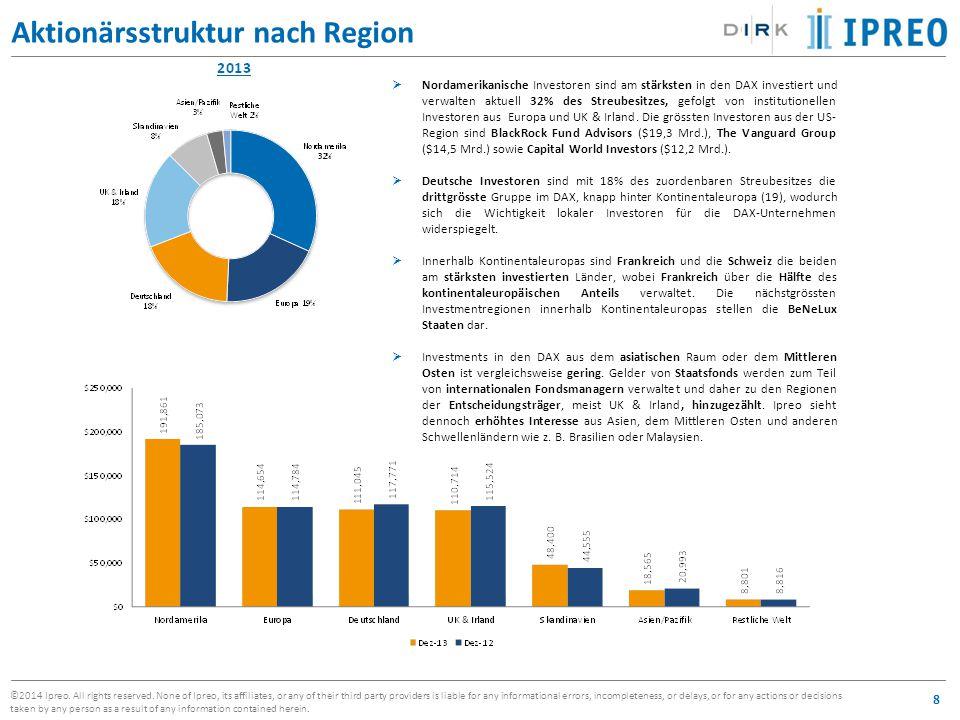 Aktionärsstruktur nach Region