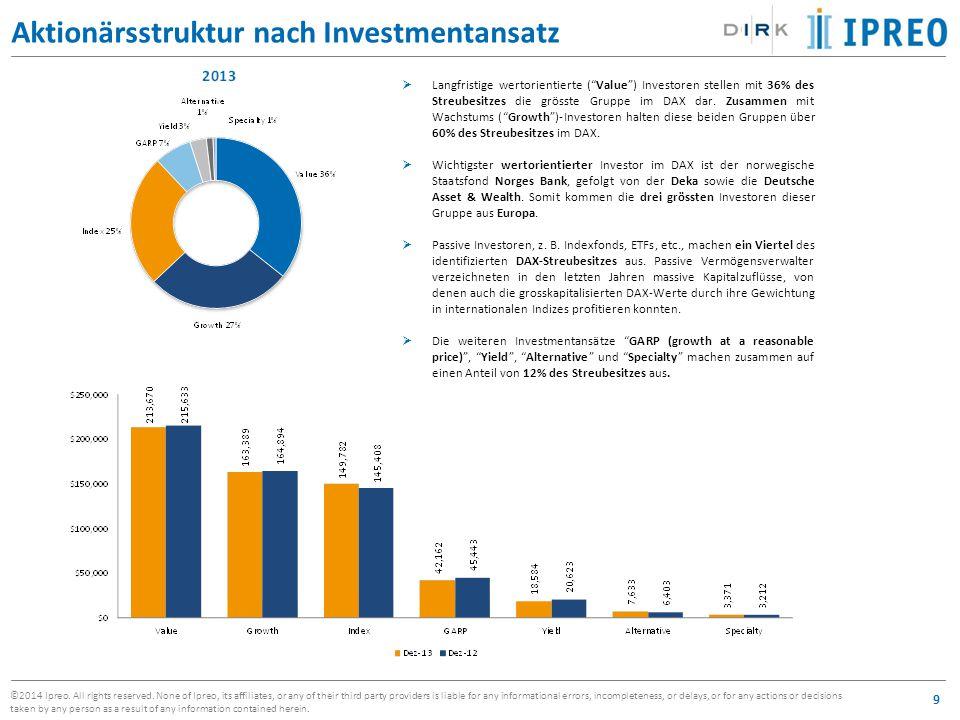 Aktionärsstruktur nach Investmentansatz