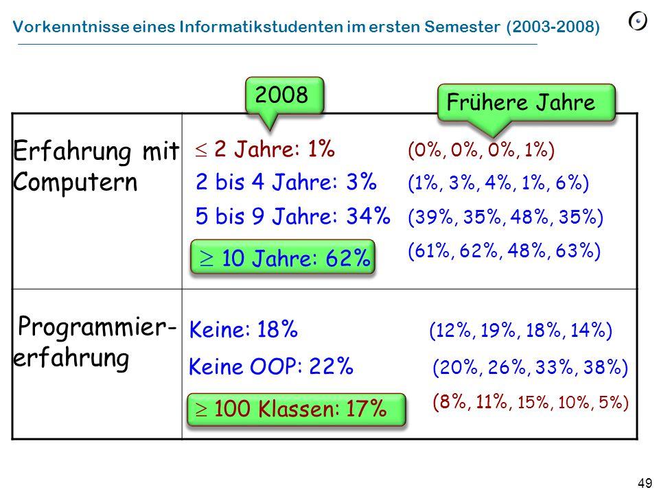 Vorkenntnisse eines Informatikstudenten im ersten Semester (2003-2008)
