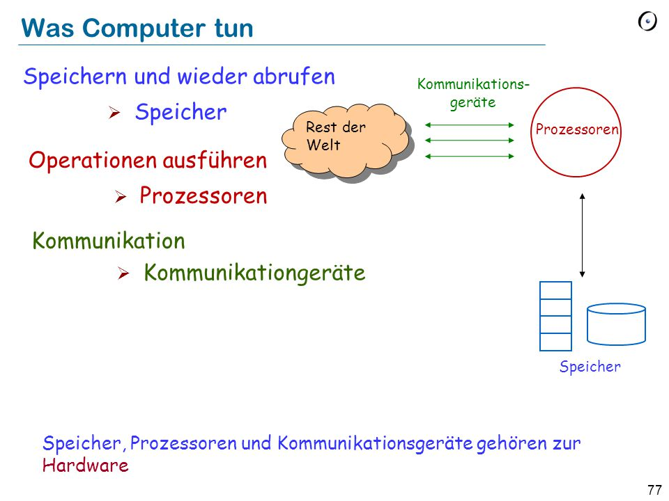 Kommunikations-geräte