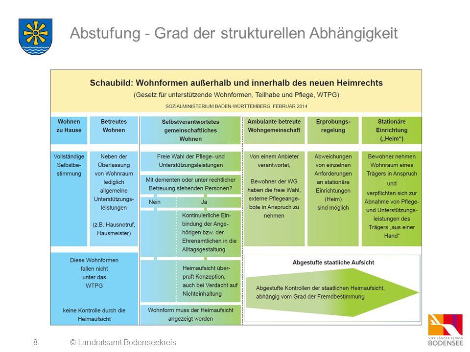 Abstufung - Grad der strukturellen Abhängigkeit