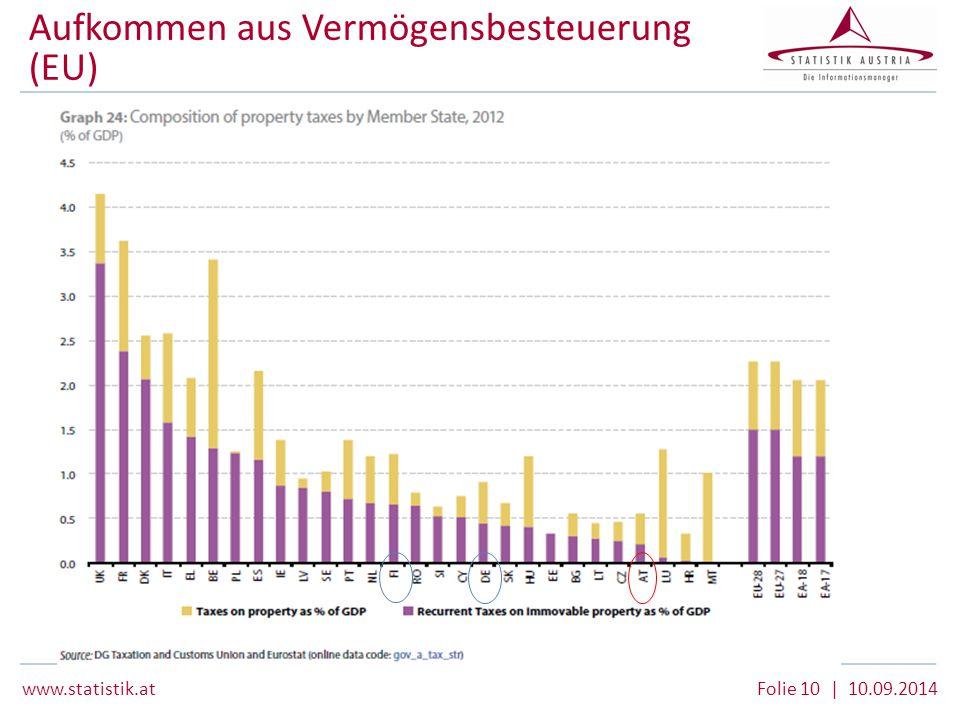 Aufkommen aus Vermögensbesteuerung (EU)