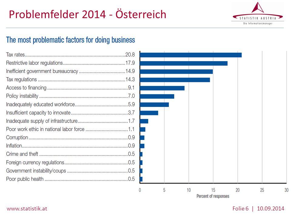 Problemfelder 2014 - Österreich