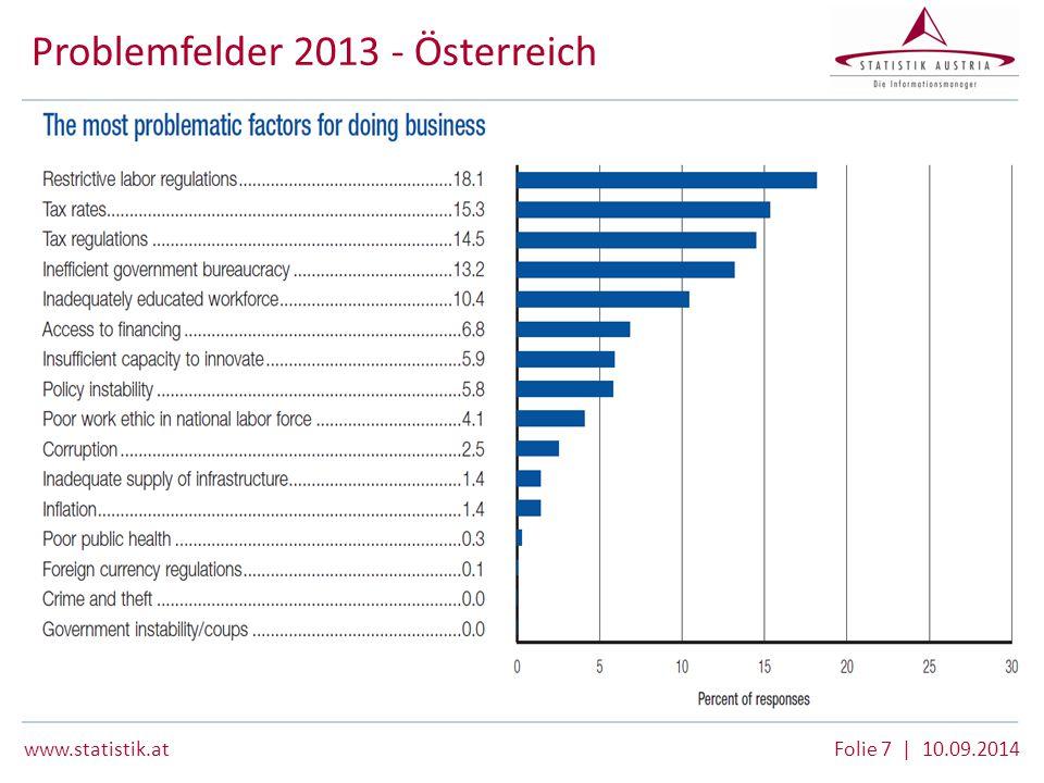 Problemfelder 2013 - Österreich