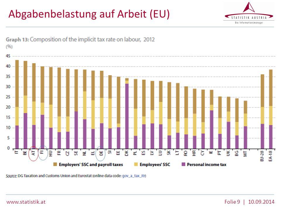 Abgabenbelastung auf Arbeit (EU)