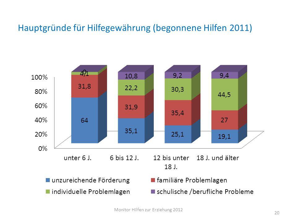 Hauptgründe für Hilfegewährung (begonnene Hilfen 2011)