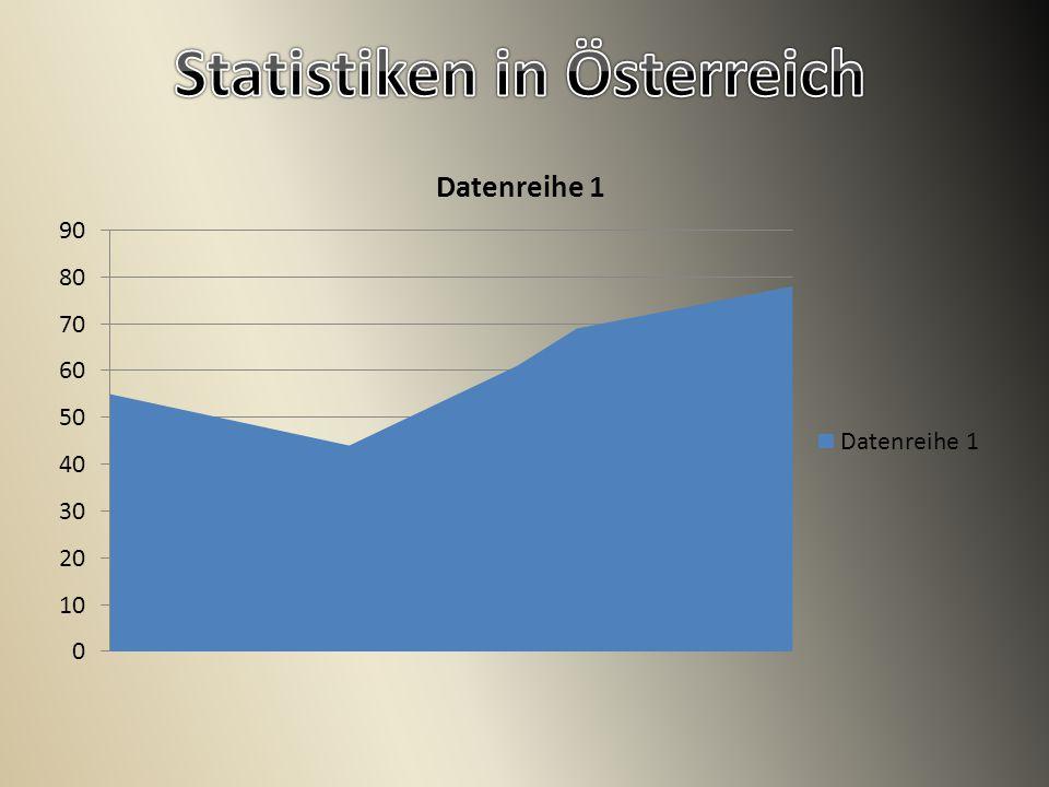 Statistiken in Österreich