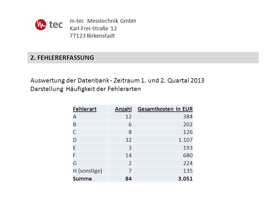 Auswertung der Datenbank - Zeitraum 1. und 2. Quartal 2013