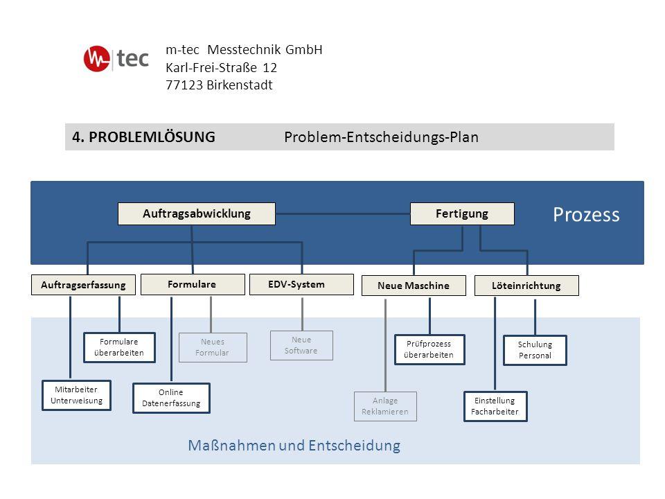 Prozess 4. PROBLEMLÖSUNG Problem-Entscheidungs-Plan