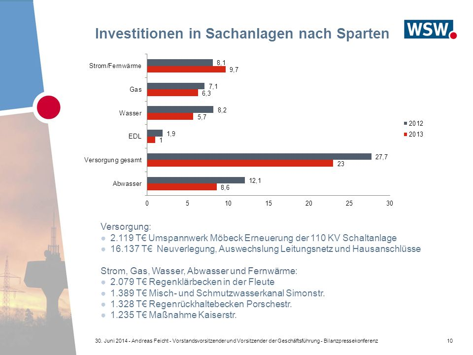 Investitionen in Sachanlagen nach Sparten