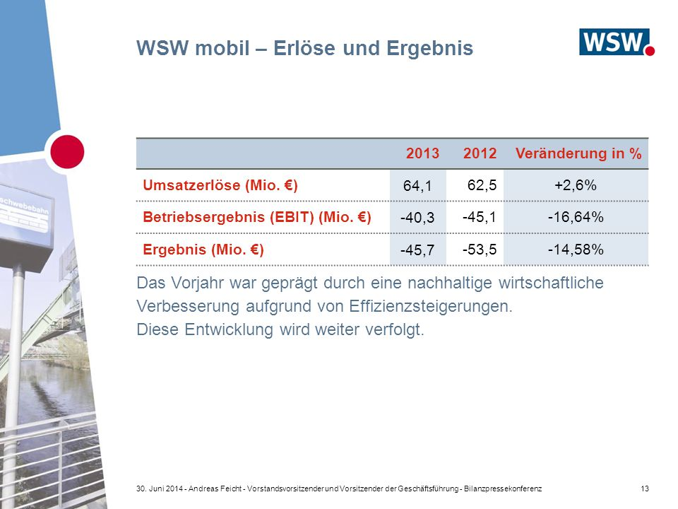 WSW mobil – Erlöse und Ergebnis