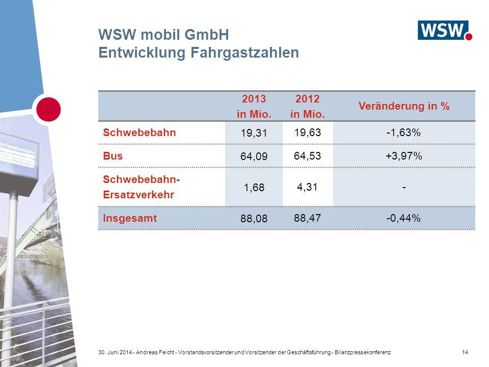WSW mobil GmbH Entwicklung Fahrgastzahlen
