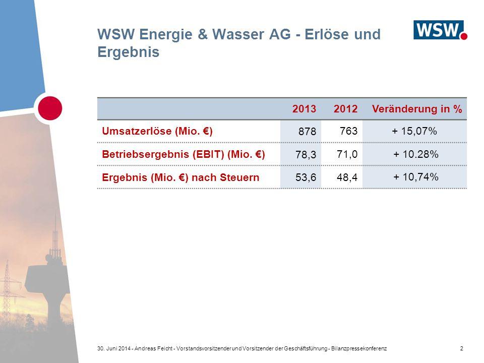 WSW Energie & Wasser AG - Erlöse und Ergebnis