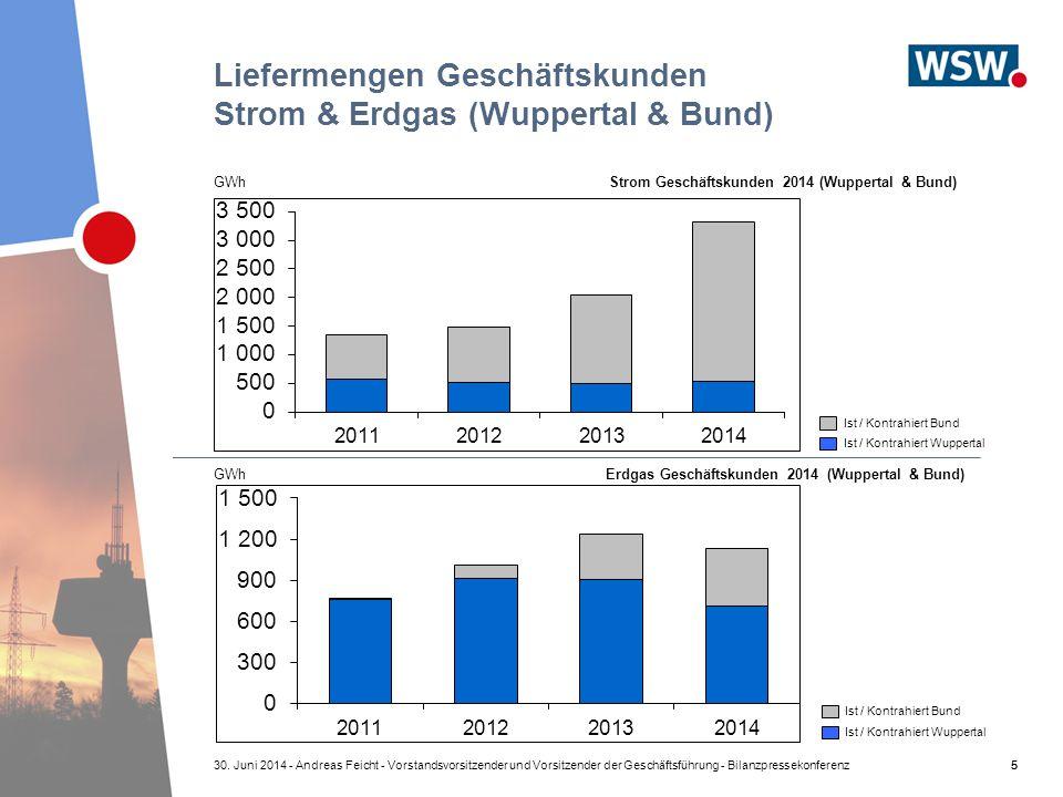 Liefermengen Geschäftskunden Strom & Erdgas (Wuppertal & Bund)